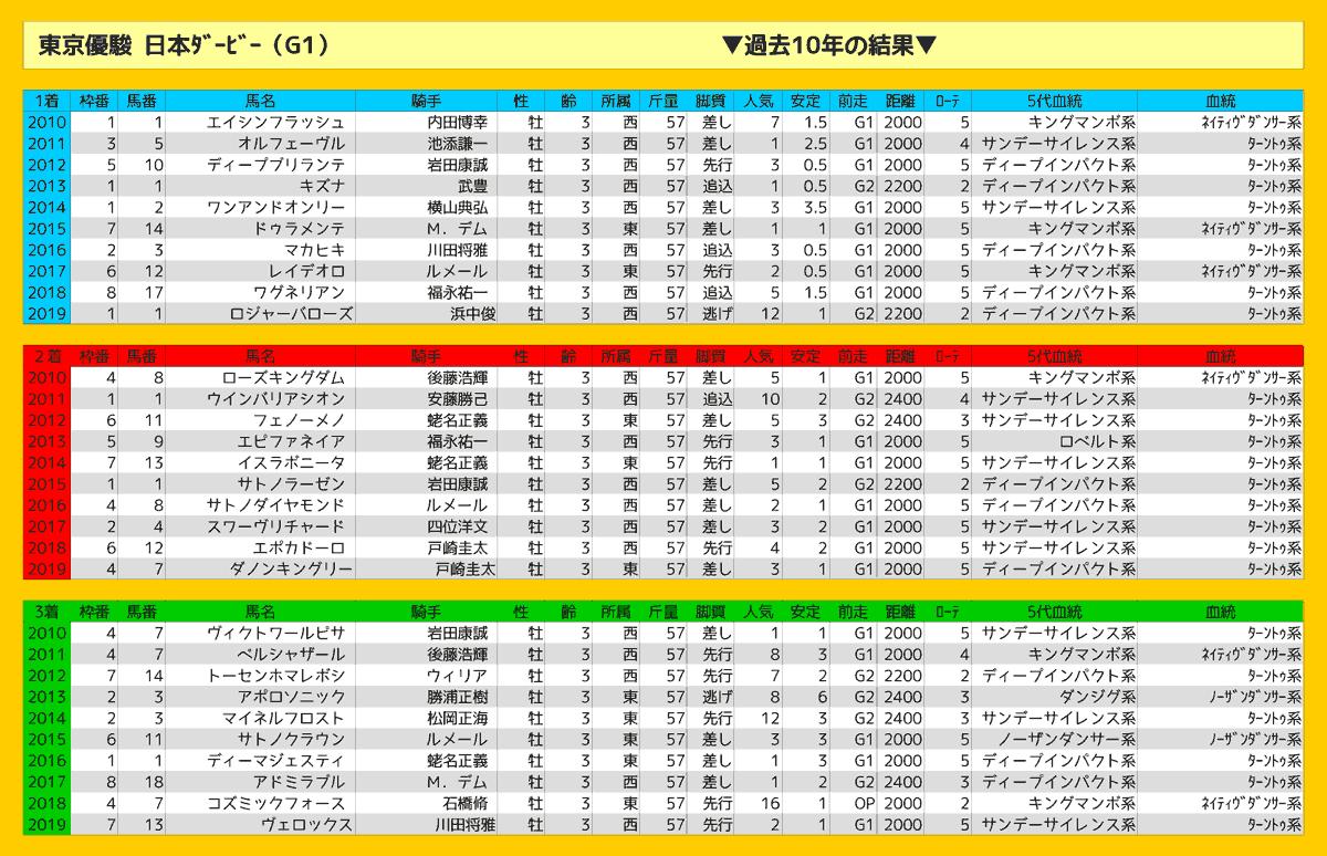 2020_結果_日本ダービー