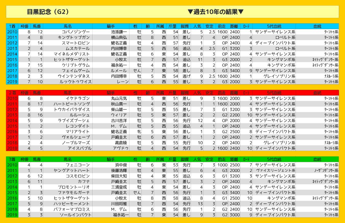 2020_結果_目黒記念