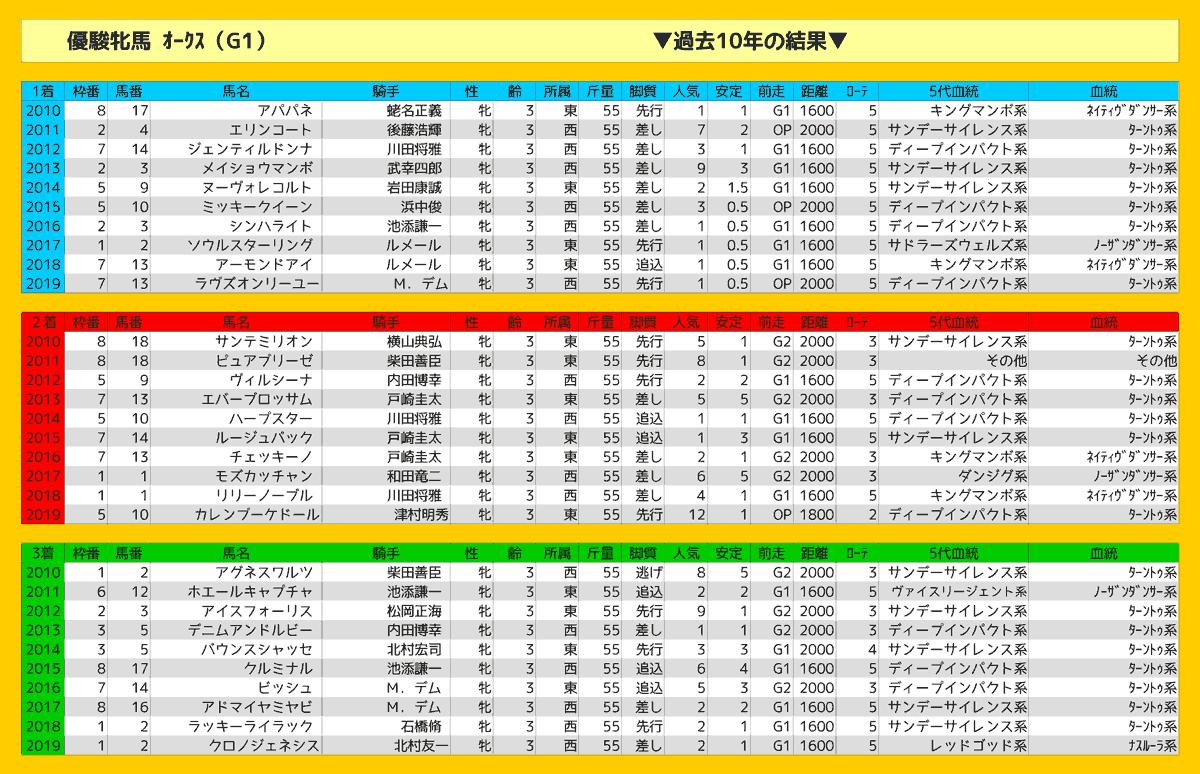 2020_結果_オークス
