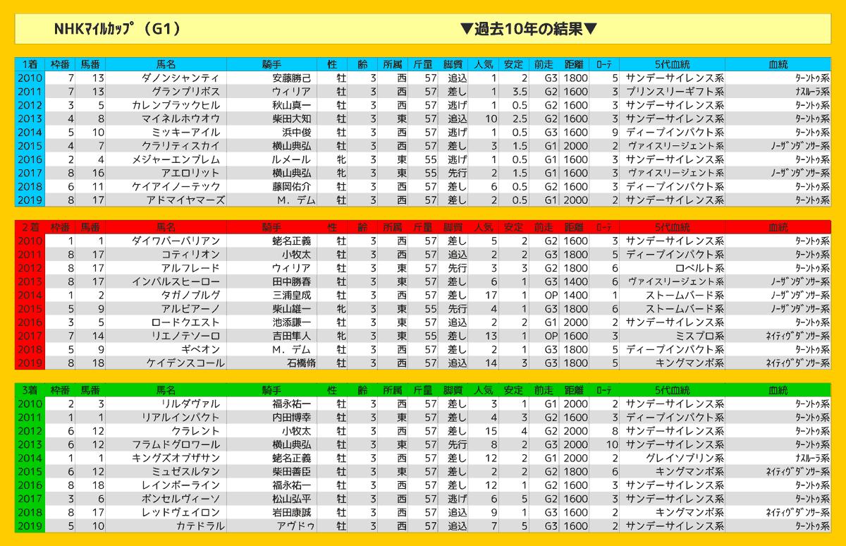 2020_結果_NHKマイルカップ