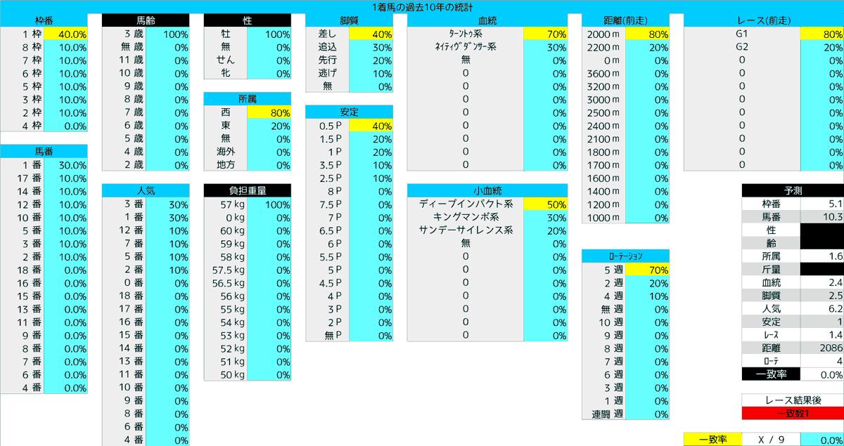 2020_統計1_日本ダービー