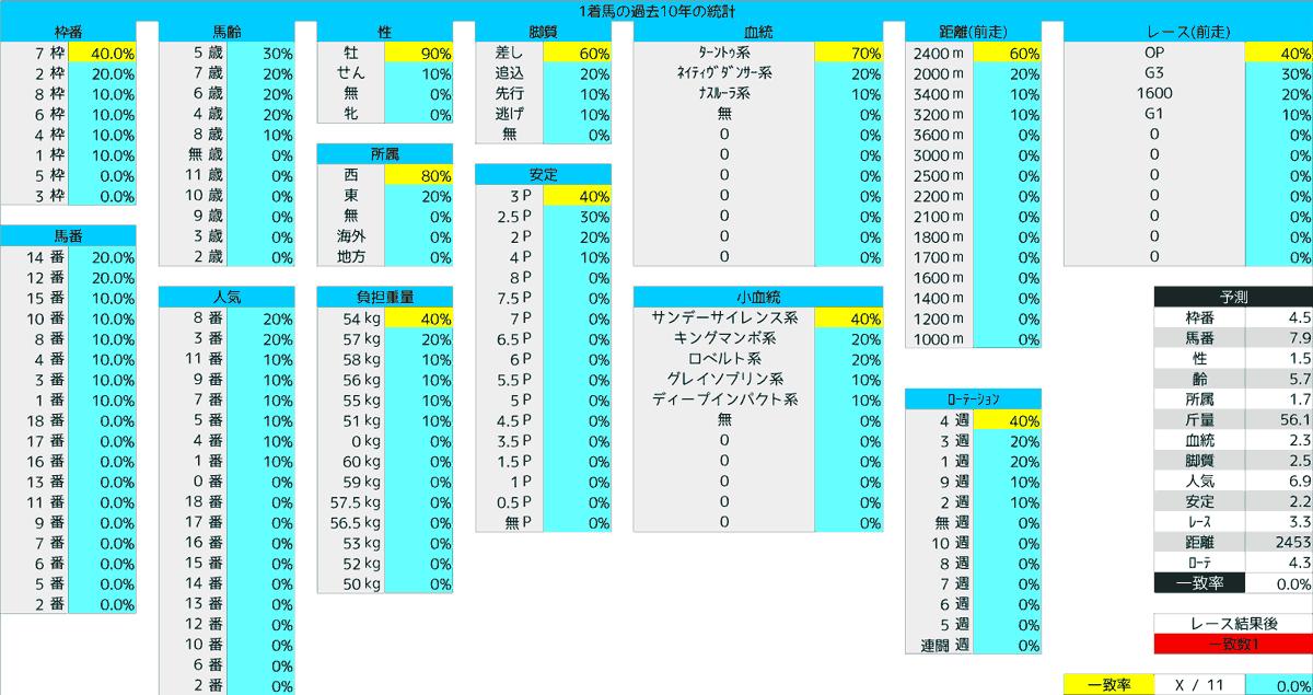 2020_統計1_目黒記念