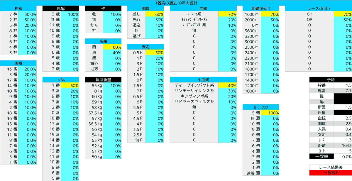 2020_統計1_オークス