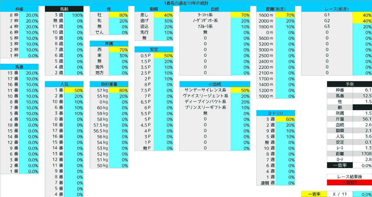 2020_統計1_NHKマイルC