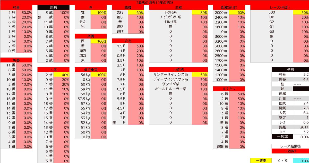 2020_統計2京都新聞杯