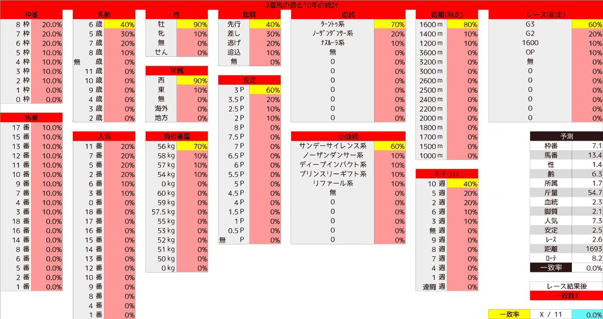 2020_統計2_京王杯SC