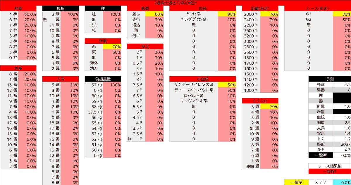 2020_統計2_日本ダービー