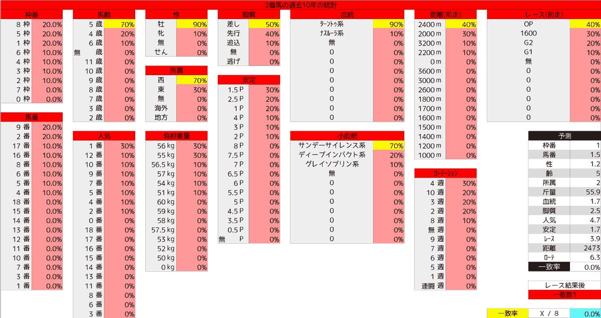 2020_統計2_目黒記念