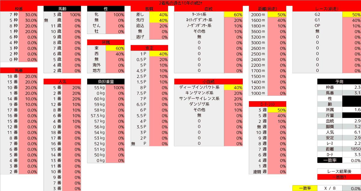 2020_統計2_オークス