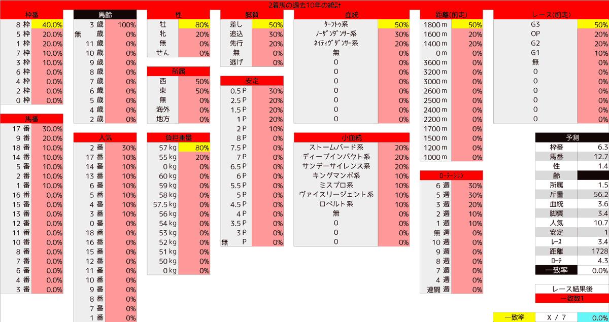 2020_統計2_NHKマイルC