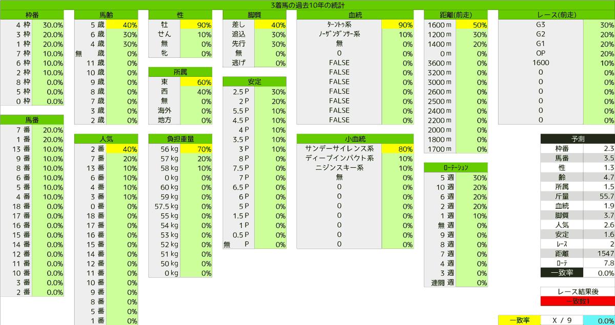 2020_統計3_京王杯SC