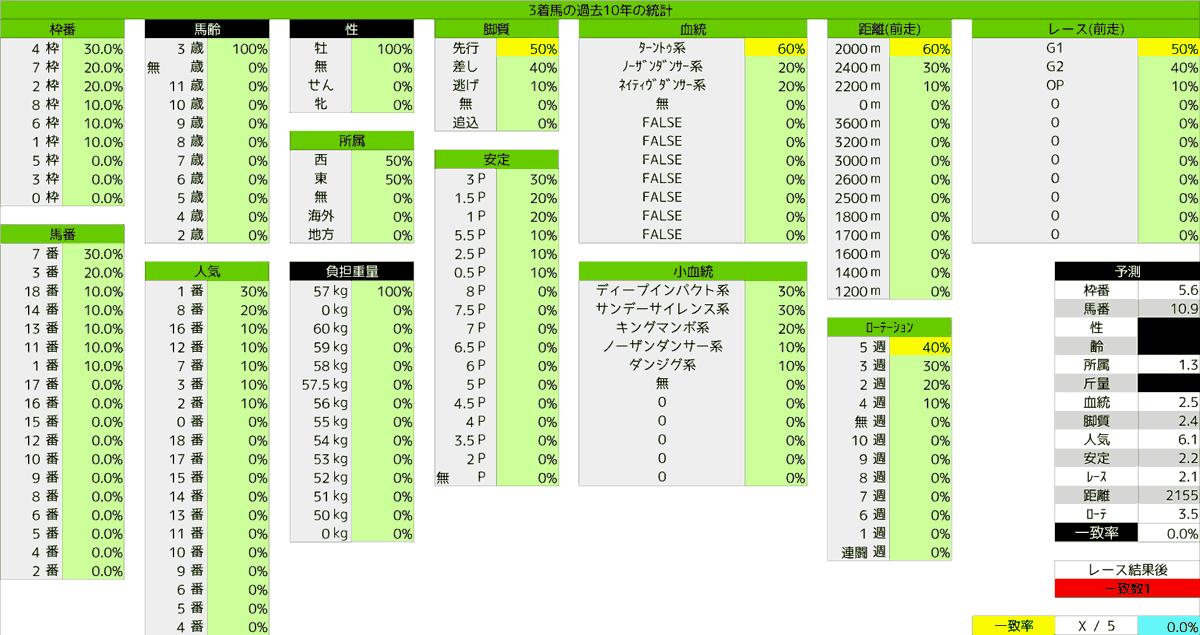 2020_統計3_日本ダービー