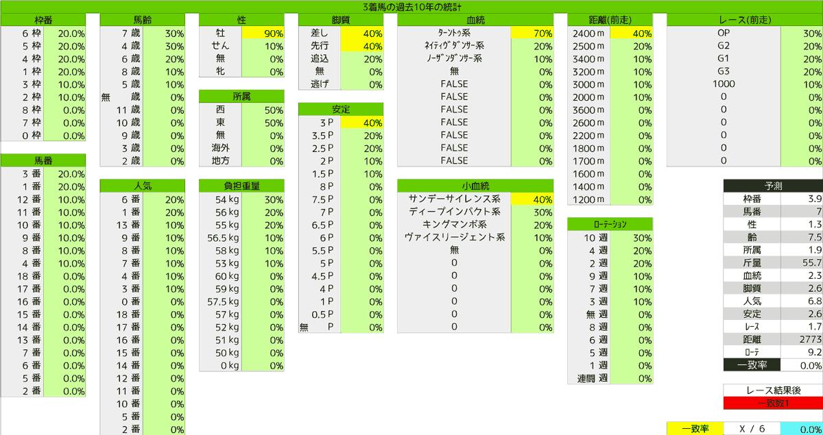 2020_統計3_目黒記念