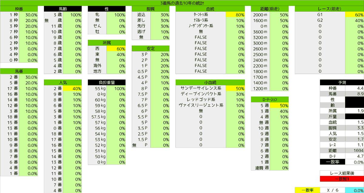 2020_統計3_オークス