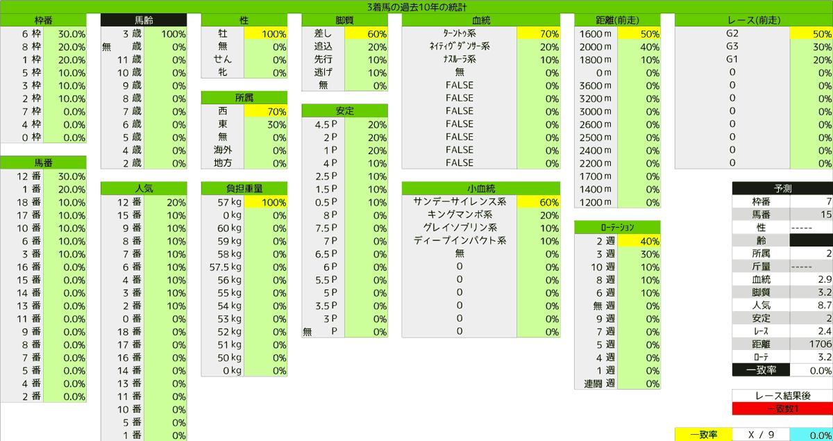 2020_統計3_NHKマイルC