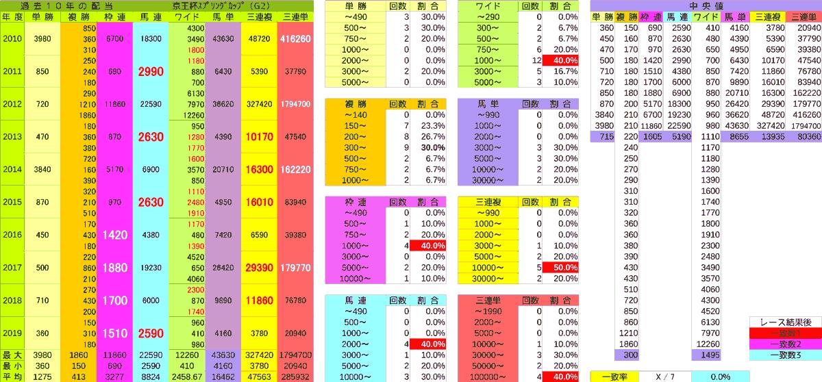 2020_配当_京王杯SC
