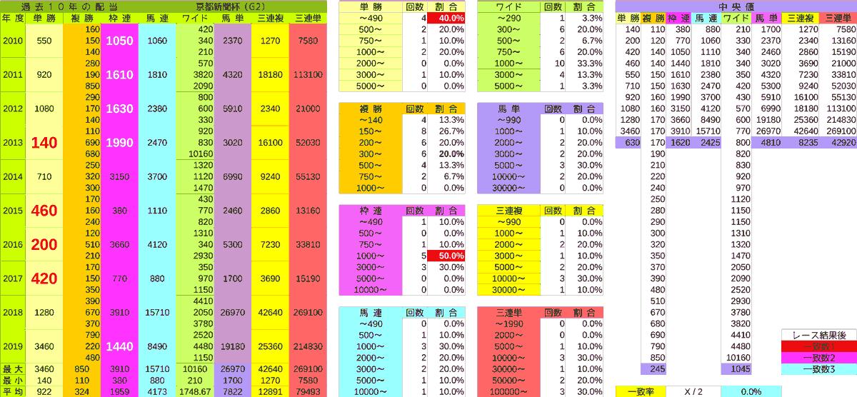 2020_配当_京都新聞杯