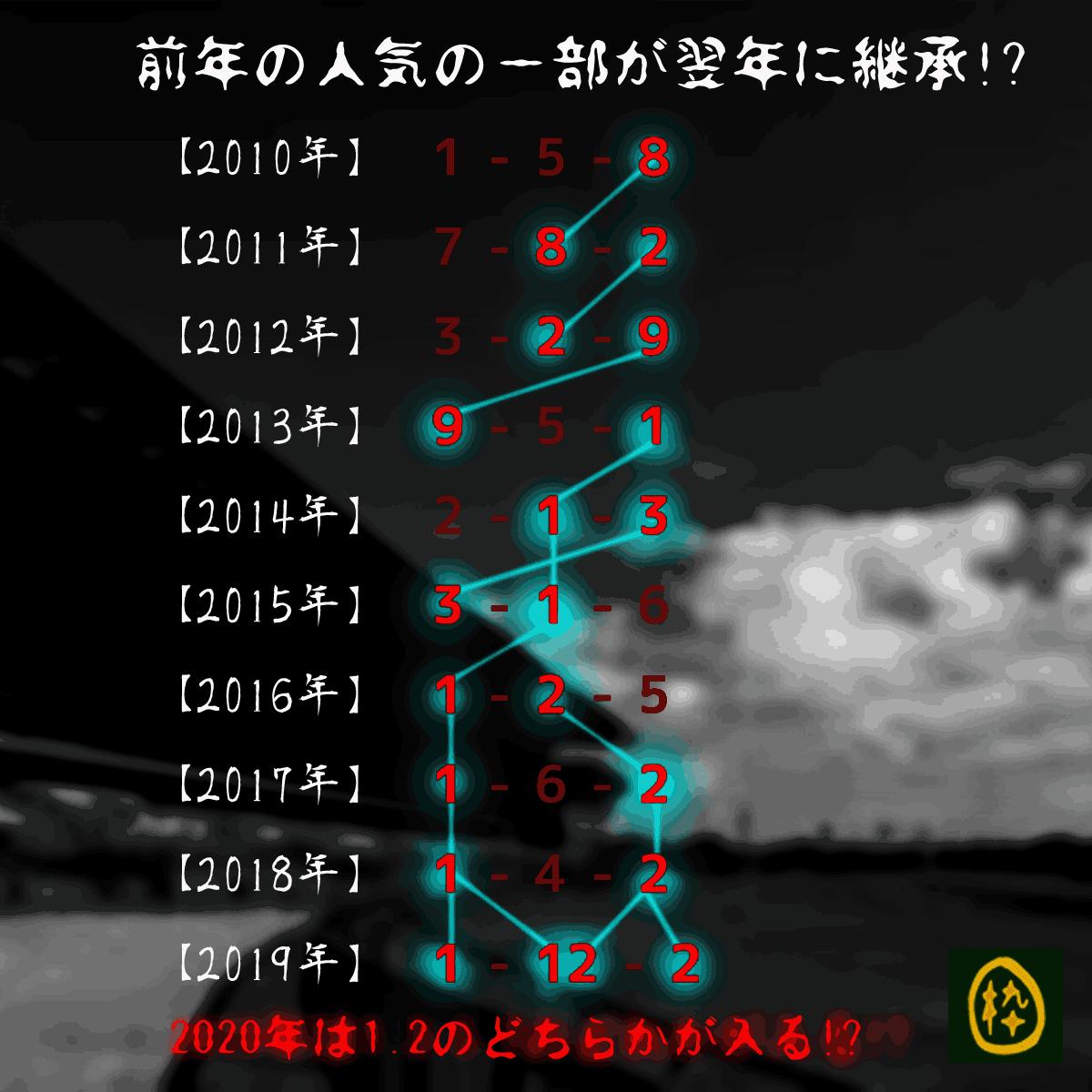 2020_オカルト1_オークス