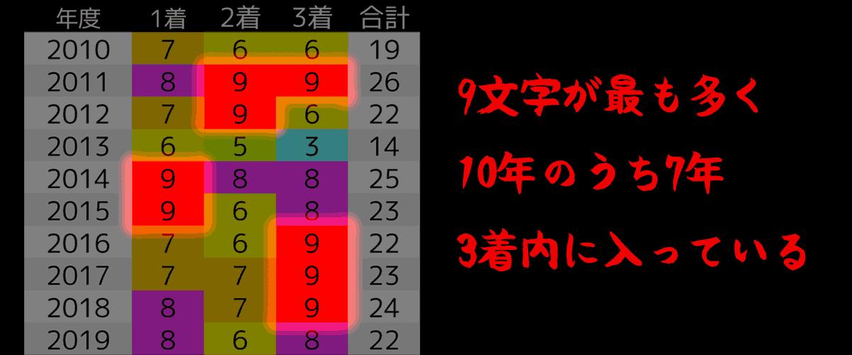2020_オカルト2_目黒記念