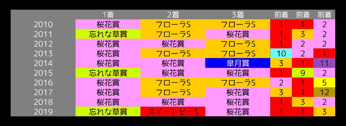 2020_オカルト2_オークス
