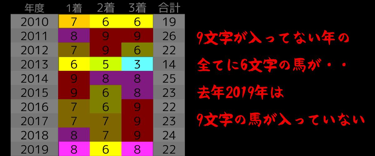 2020_オカルト3_目黒記念