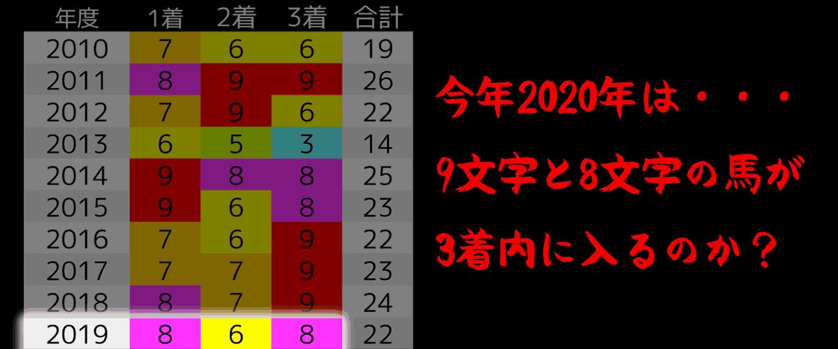 2020_オカルト5_目黒記念