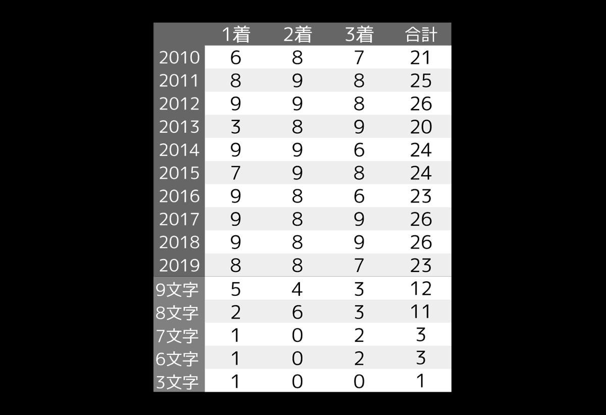 2020_オカルト_京都新聞杯