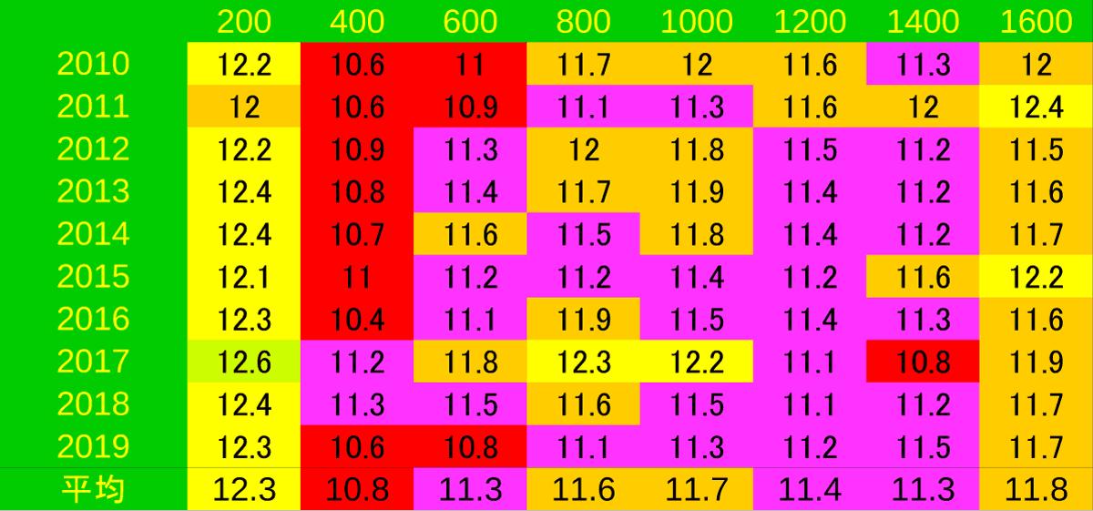 2020_LAP1_VM