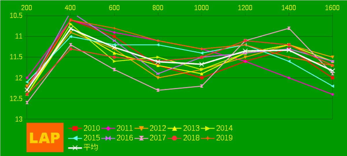 2020_LAP2_VM