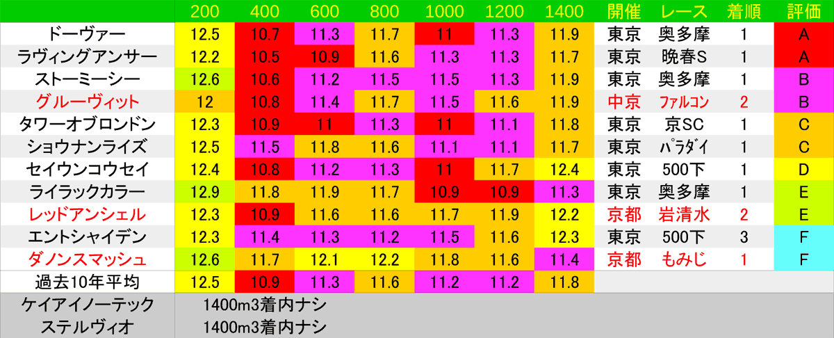 2020_LAP3_京王杯SC1