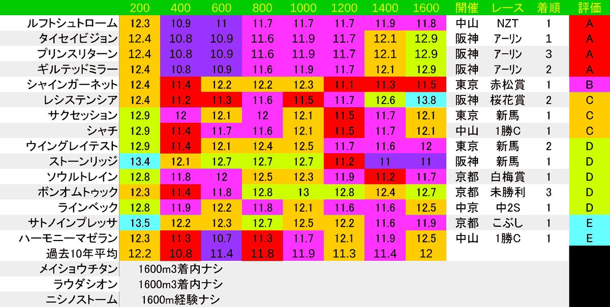 2020_LAP3_NHKマイル1