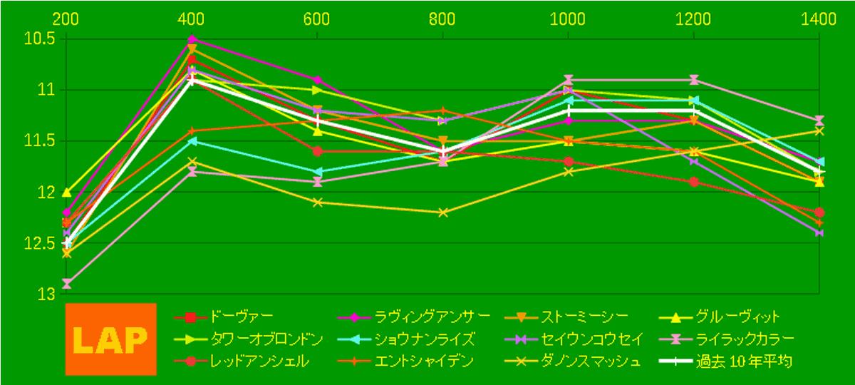 2020_LAP4_京王杯SC