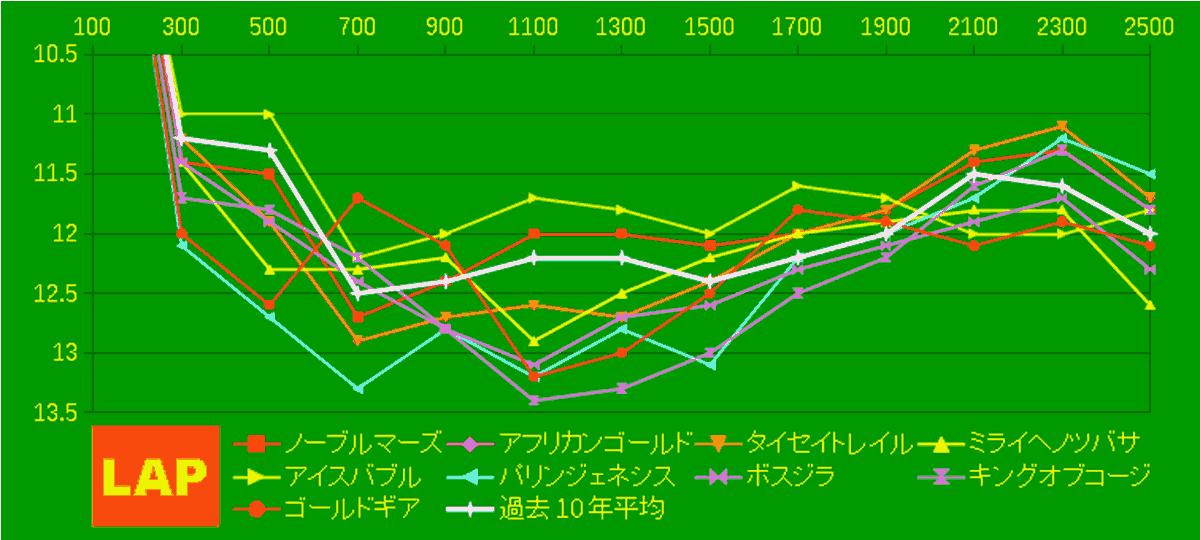 2020_LAP4_目黒記念