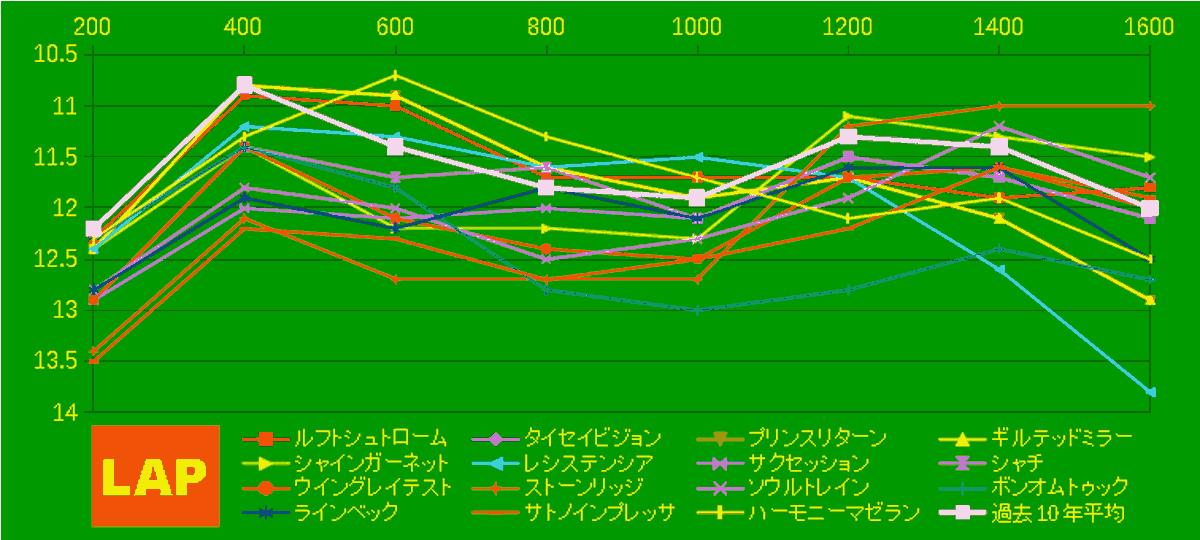 2020_LAP4_NHKマイル