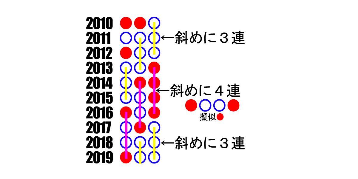 2020_人気分析_安田記念