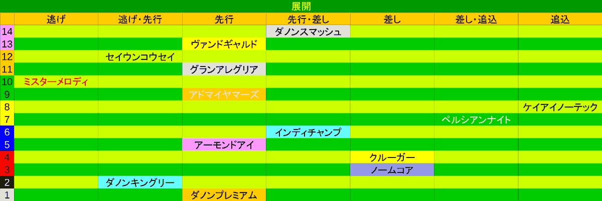 2020_展開_安田記念