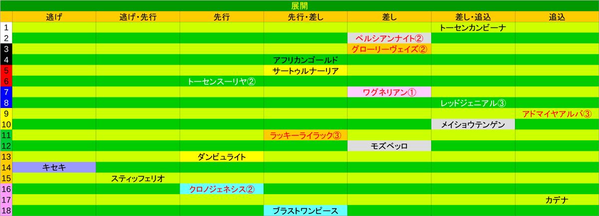 2020_展開_宝塚記念