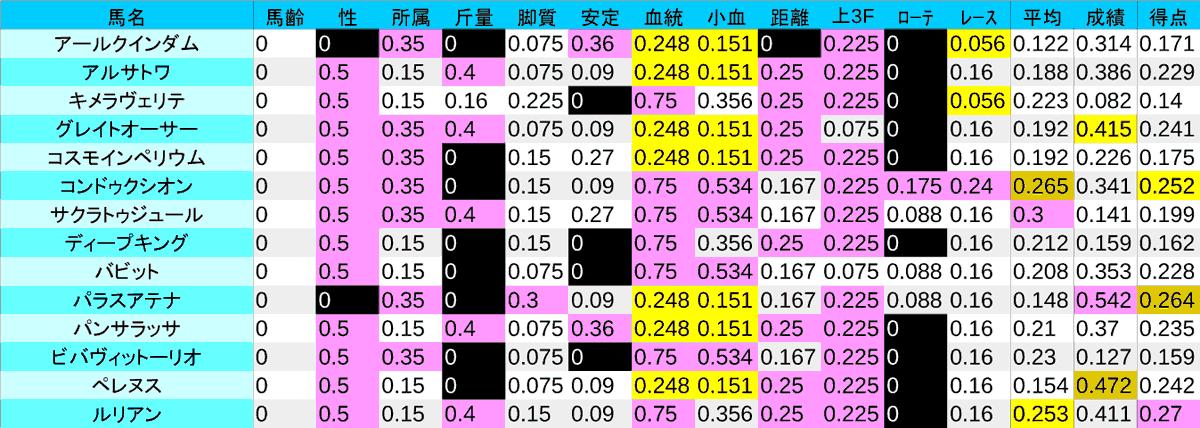 2020_数値1_ラジオNIKKEI賞