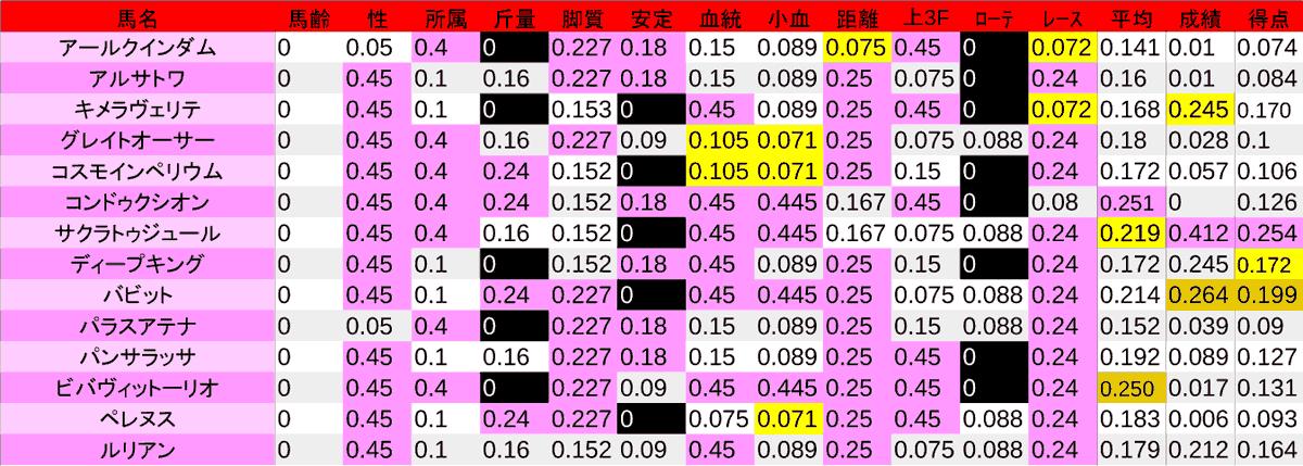 2020_数値2_ラジオNIKKEI賞