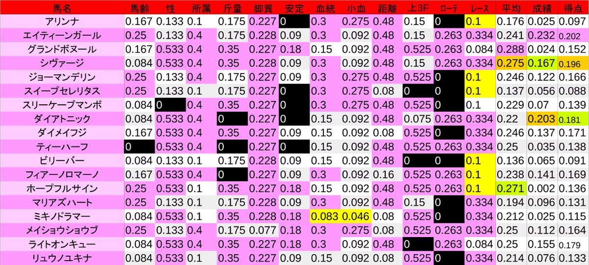 2020_数値2_函館SS