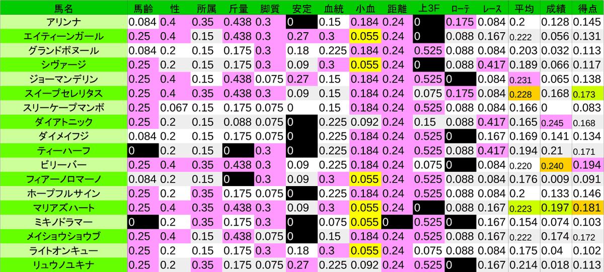 2020_数値3_函館SS