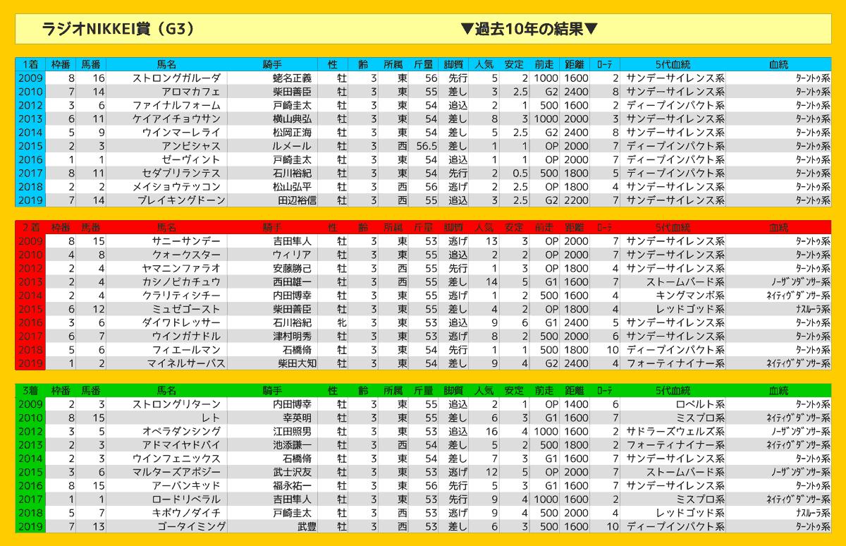 2020_結果_ラジオNIKKEI賞