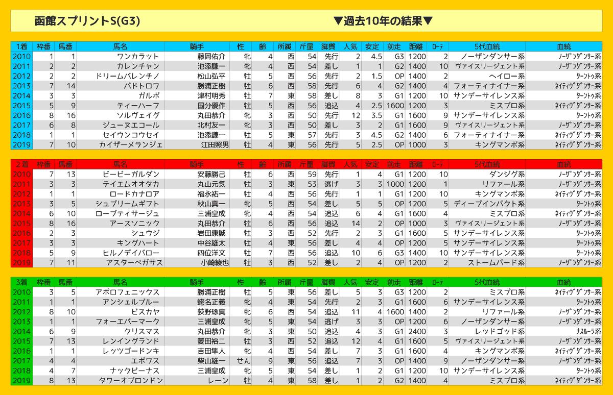2020_結果_函館SS