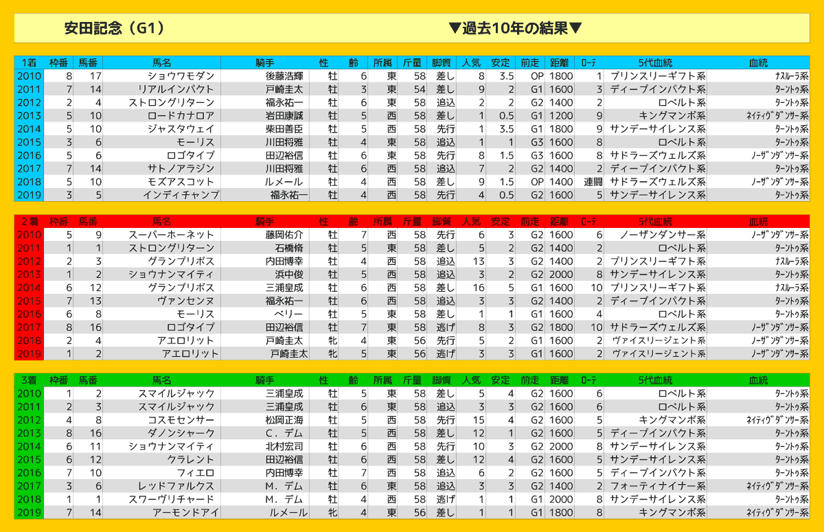 2020_結果_安田記念