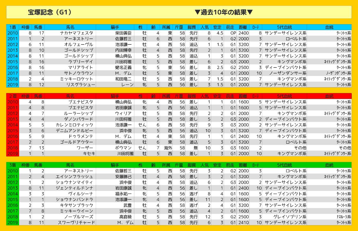 2020_結果_宝塚記念