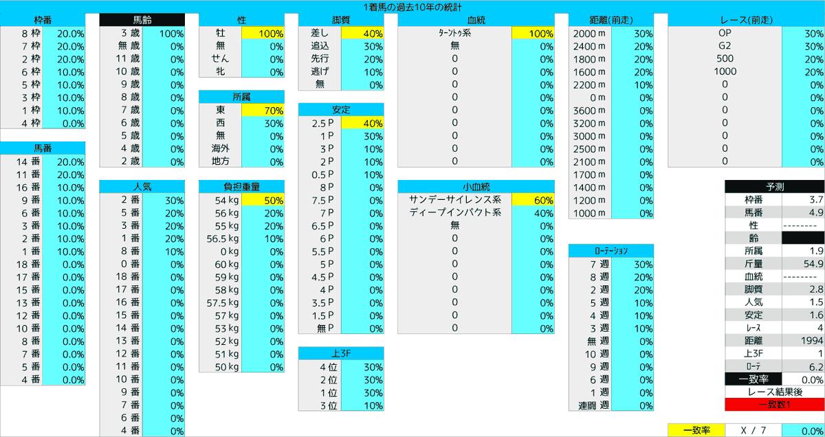 2020_統計1_ラジオNIKKEI賞