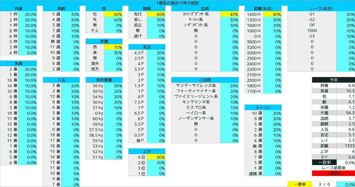 2020_統計1_函館SS