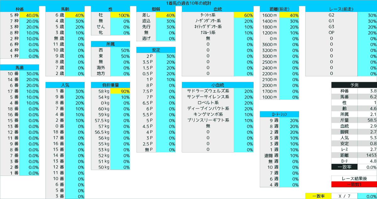 2020_統計1_安田記念