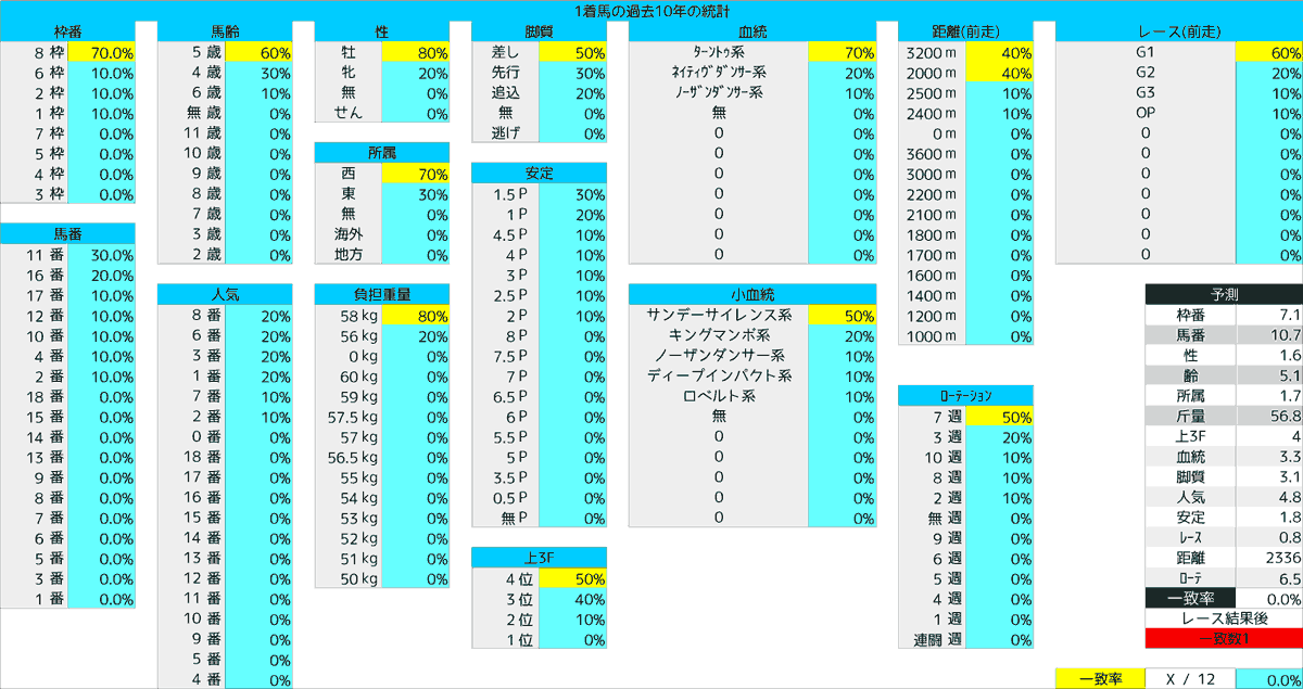 2020_統計1_宝塚記念