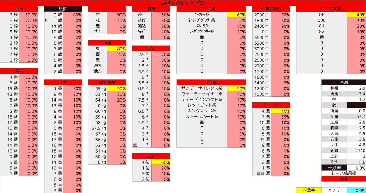 2020_統計2_ラジオNIKKEI賞